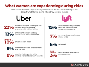Nearly a quarter of women have turned in Uber drivers for