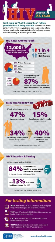 CDC HIV youth infographic