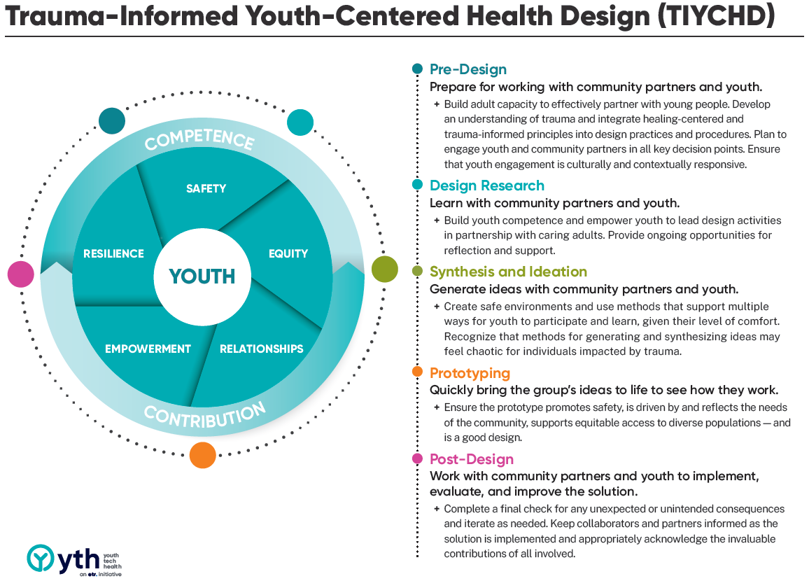 Trauma Informed Youth Centered Health Design
